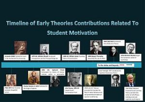 Timeline_of_theorists_about_student_motivation